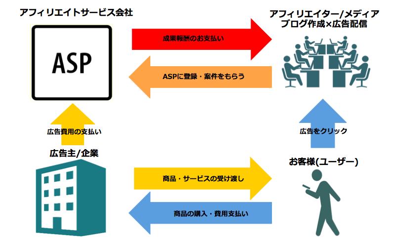 アフィリエイトの仕組み図