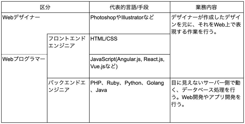 WebデザイナーとWebプログラマー違い